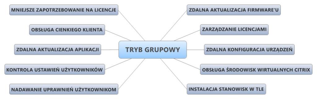 TRYB GRUPOWY